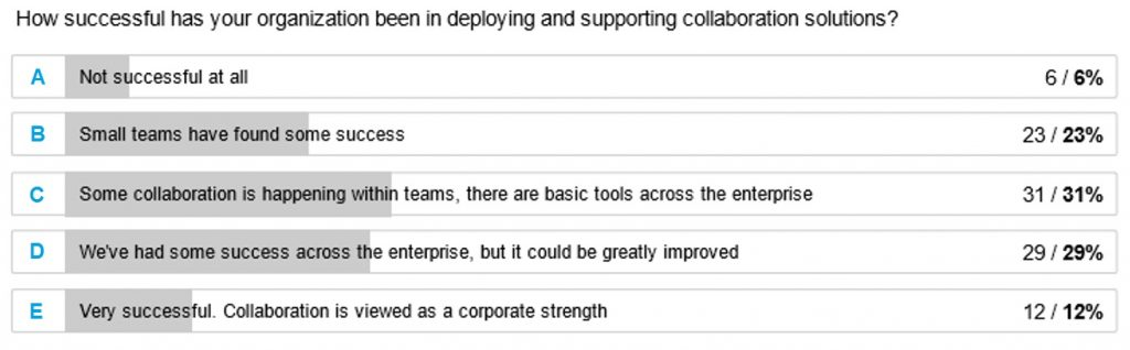 Results from the Beezy survey on measuring collaboration success 1