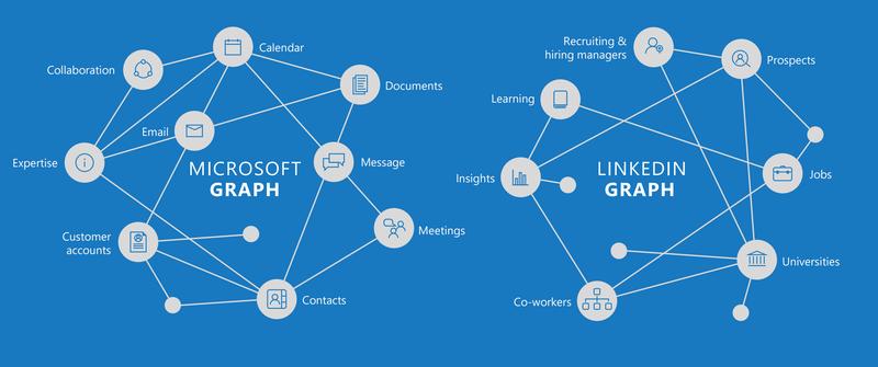 Microsoft and LinkedIn social graphs